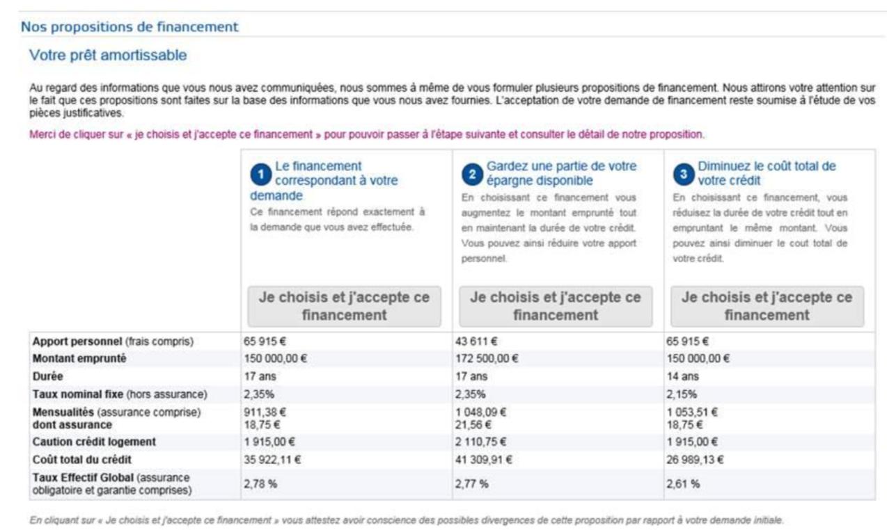 Boursorama Seule Banque A Proposer Une Offre De Credit Immobilier